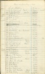 Financial Records; 1865-69