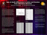 Age at Death in Males and Females from Infectious Diseases by Jazlyn Harris