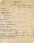 Event; EAC; 1953; Papers; Hotel Confirmations; 1953